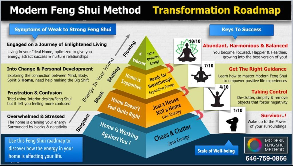 Blueprint for a feng shui home