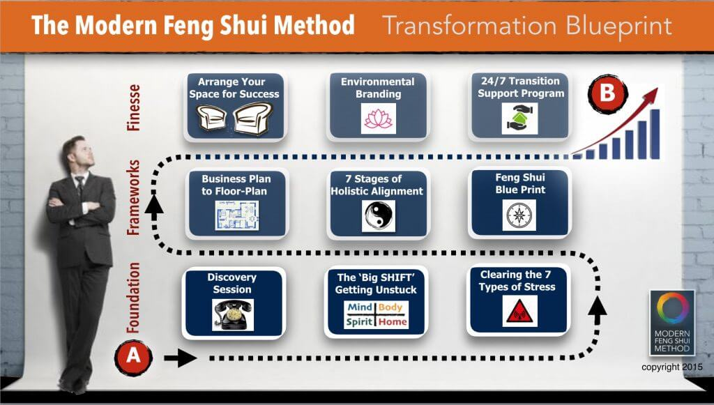New York business feng shui blueprint
