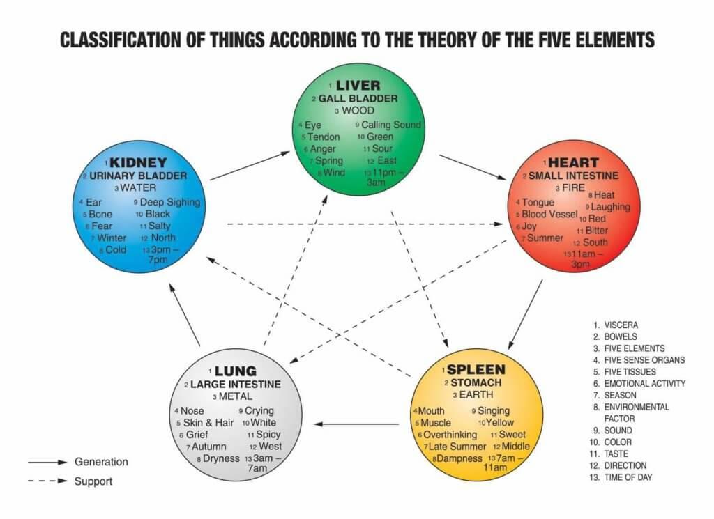 TCM 5 elements