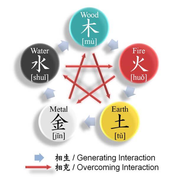 Five Element Chart